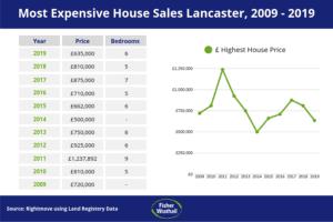 lancaster housing market
